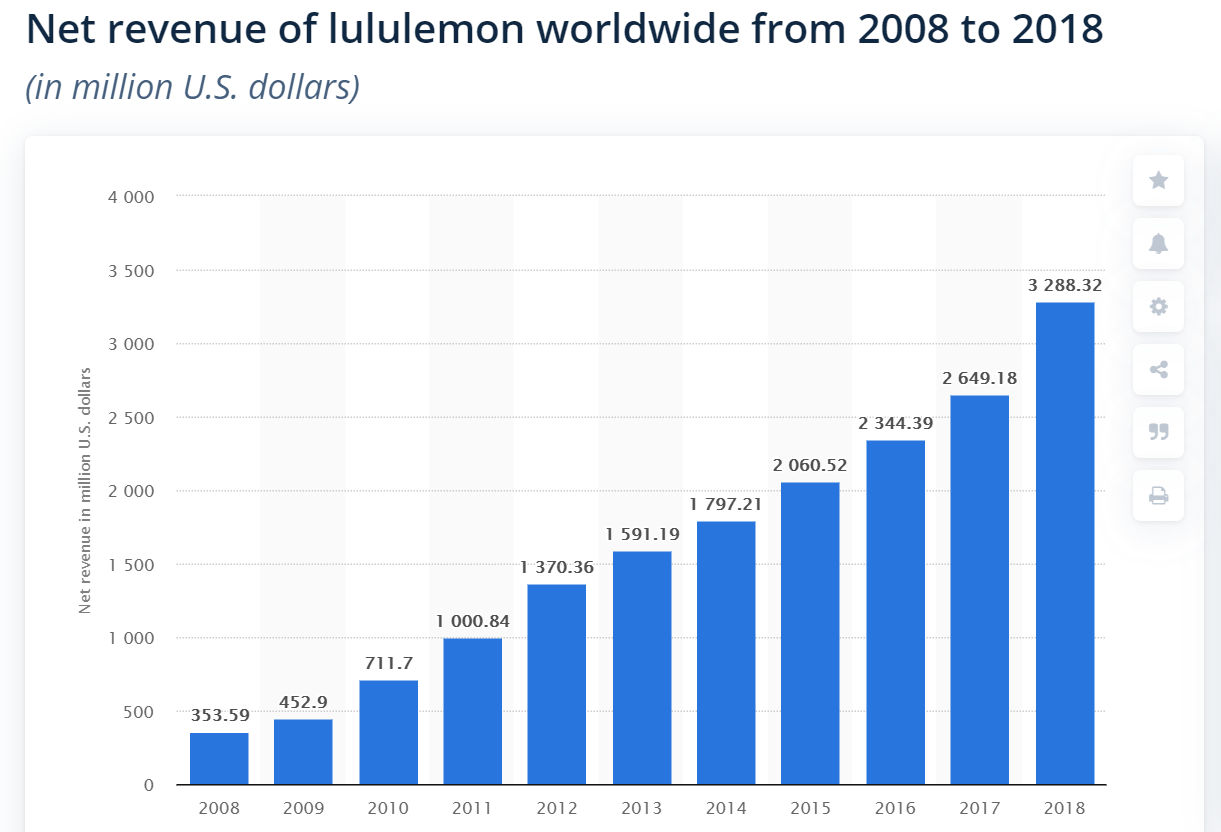 Lululemon best marketplace marketing strategy