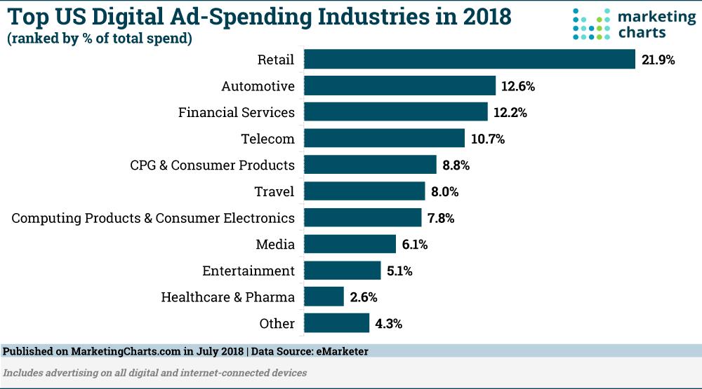 advertising eCommerce Marketing Agency