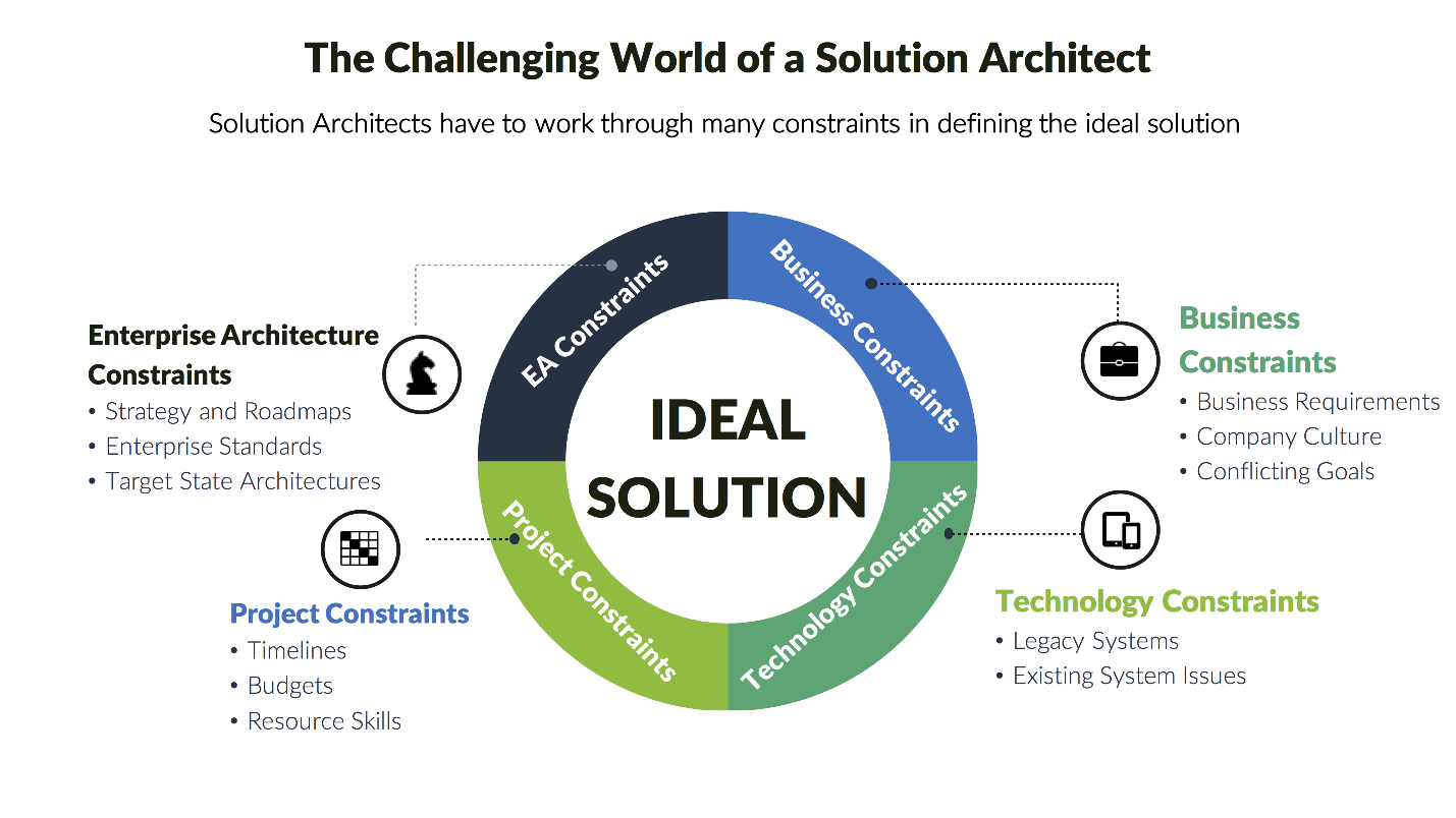 Solution Architect solutions