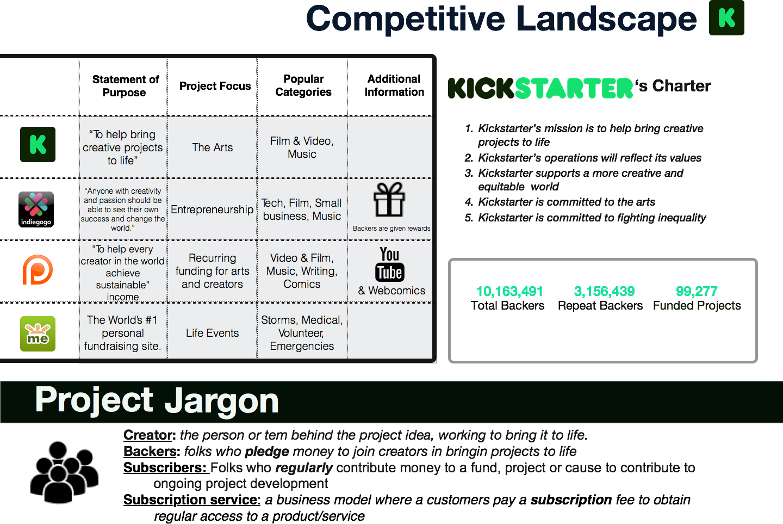 Kickstarter Website Clone Comparison