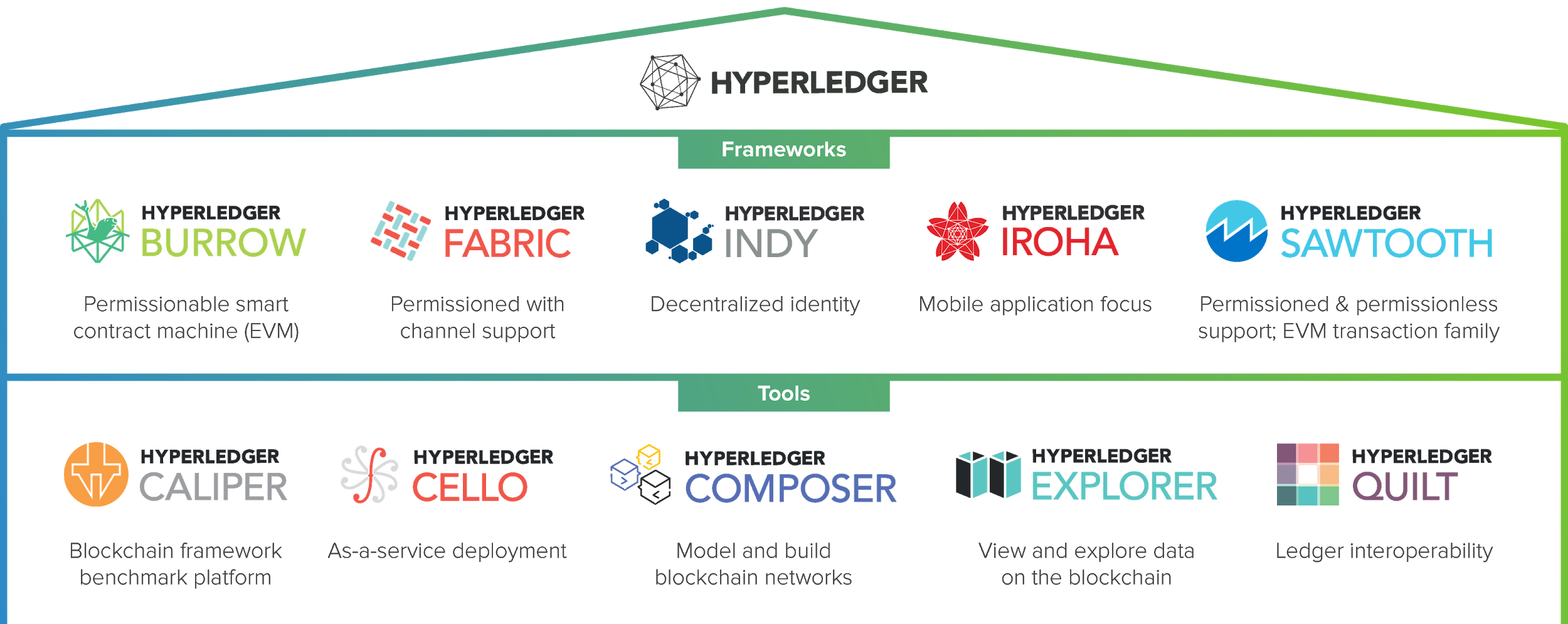 Best Frameworks you Should Know About