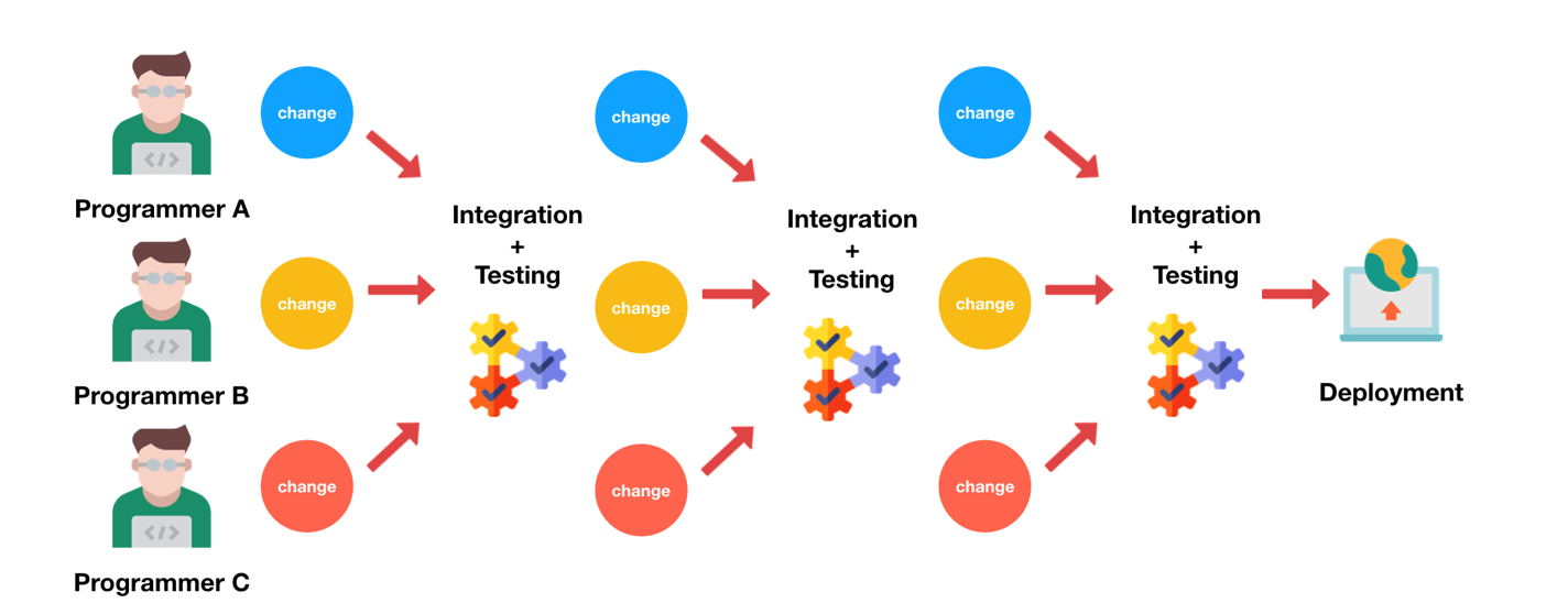 CI/CD testing Software Testing Trends for