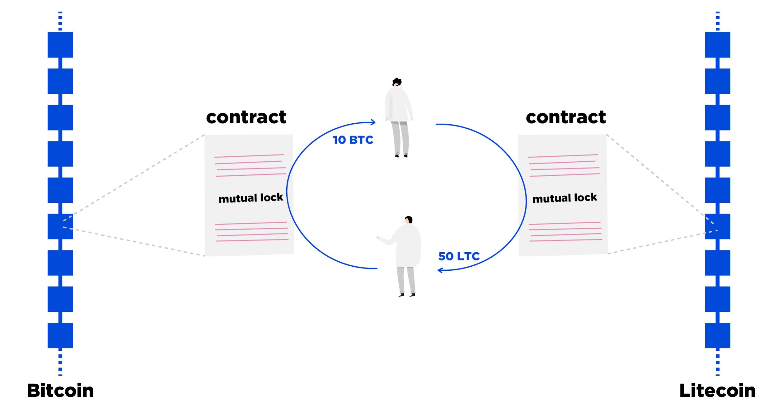 Как сделать децентрализованный скрипт обмена bitcoins for air