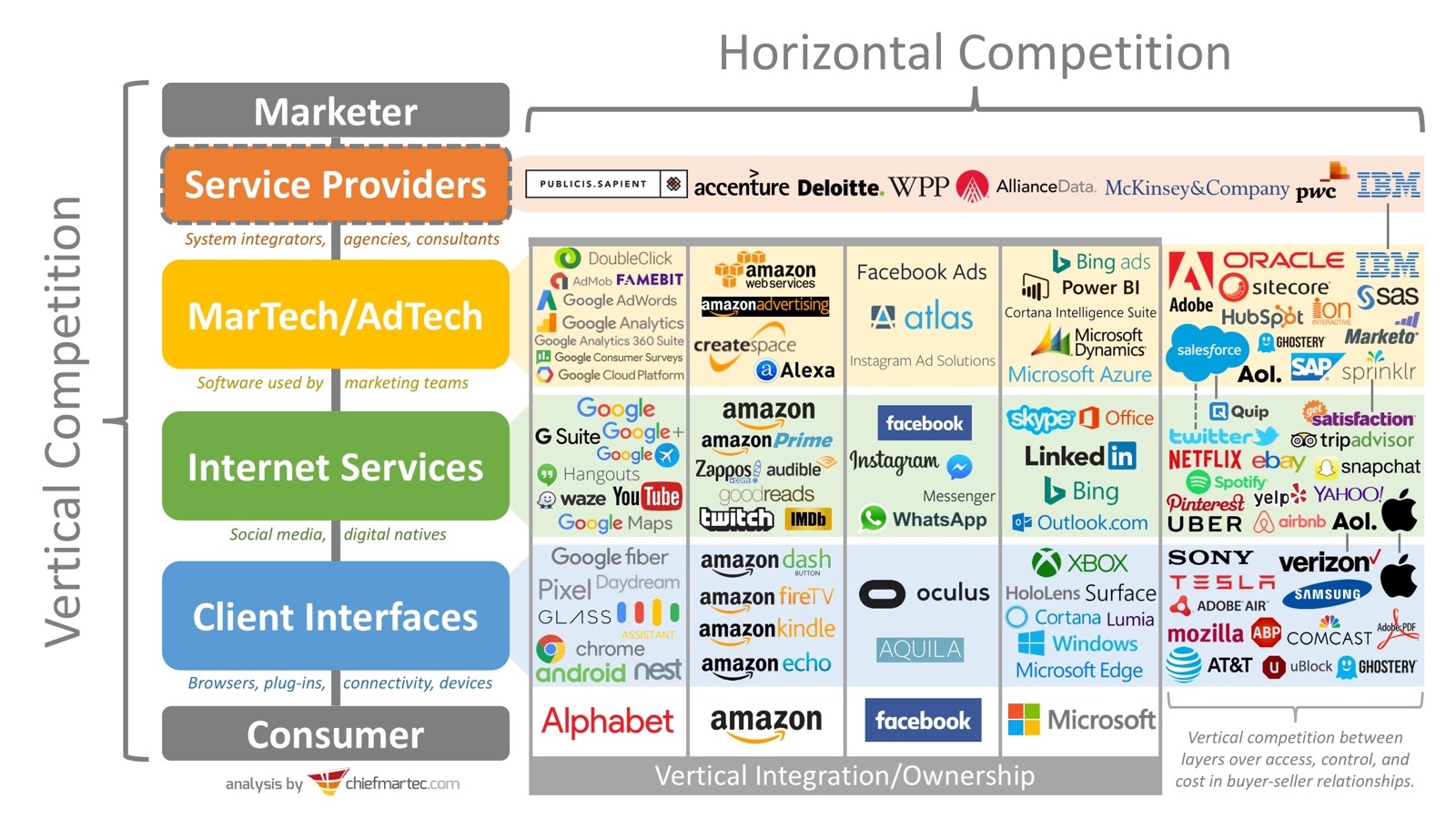 How to Build a Digital Product Marketplace vertical markets