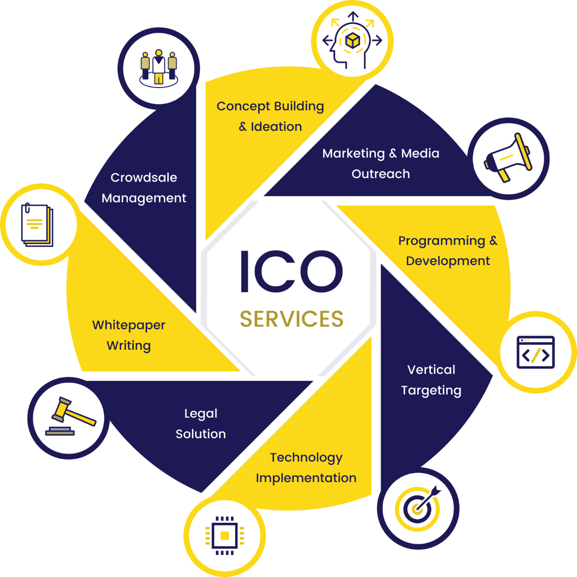 How to Choose an ICO development company services
