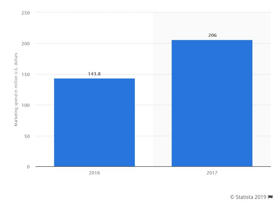 Las principales tendencias del marketing digital en 2020 Samsonite Worldwide