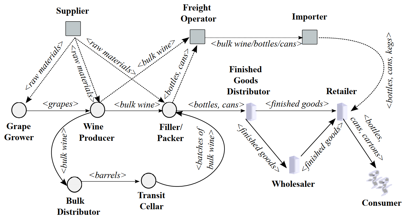 How to Use a Blockchain for Wine Industry Subjects
