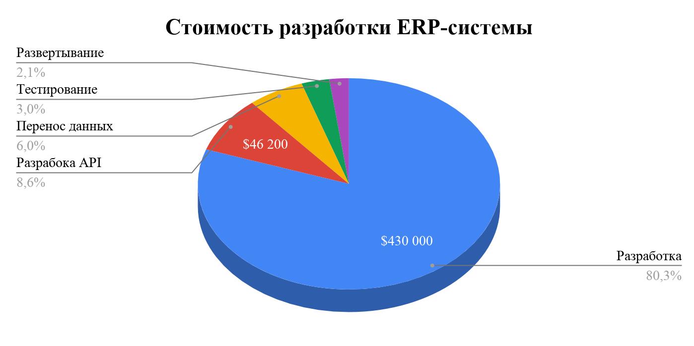Итоговая стоимость Разработки ПО ERP