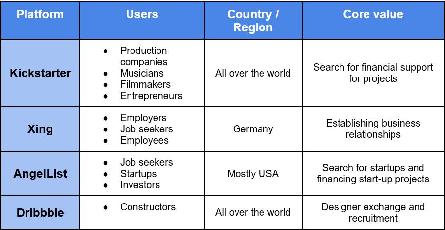 How to Build a Website Like Linkedin