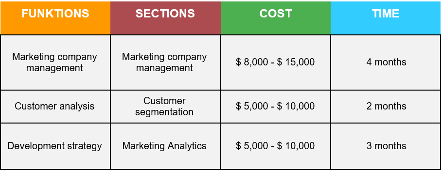 How Much Does It Cost to Build a CRM System Marketing