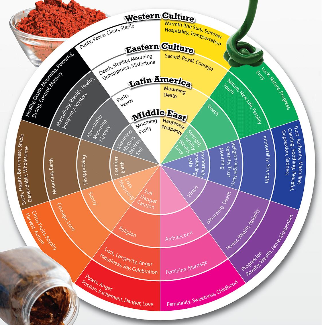 Цветовые Тренды в Веб Дизайне 2020 культуры