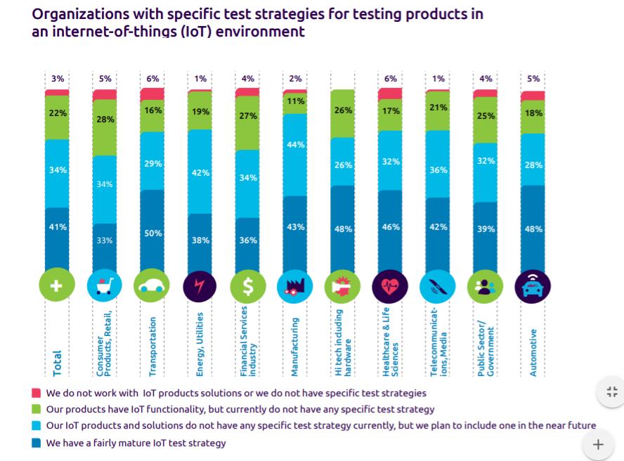 Trends in Software Testing 2020 strategies