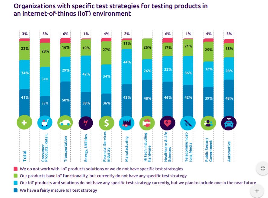 Тренды в Тестировании Программного Обеспечения стратегия