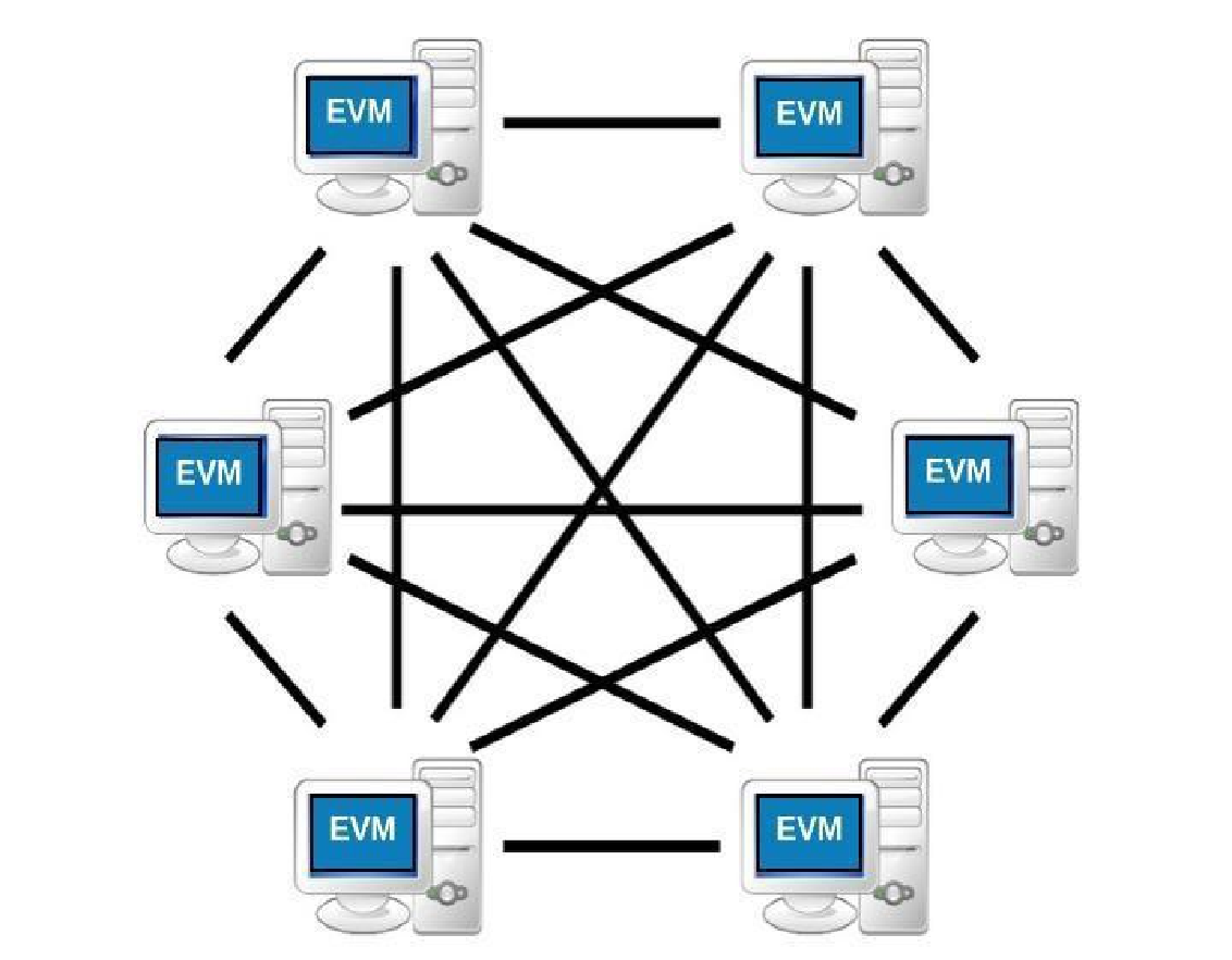 Private Ethereum Blockchain EVM
