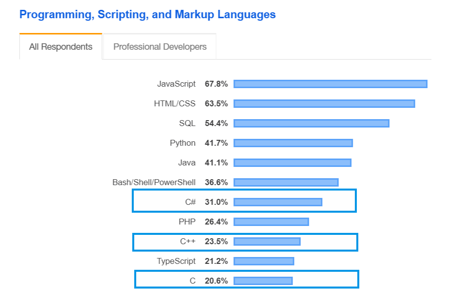 Popularity Demand Programming Languages