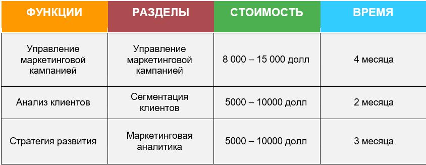 Сколько Стоит Разработка CRM Системы Маркетинговый