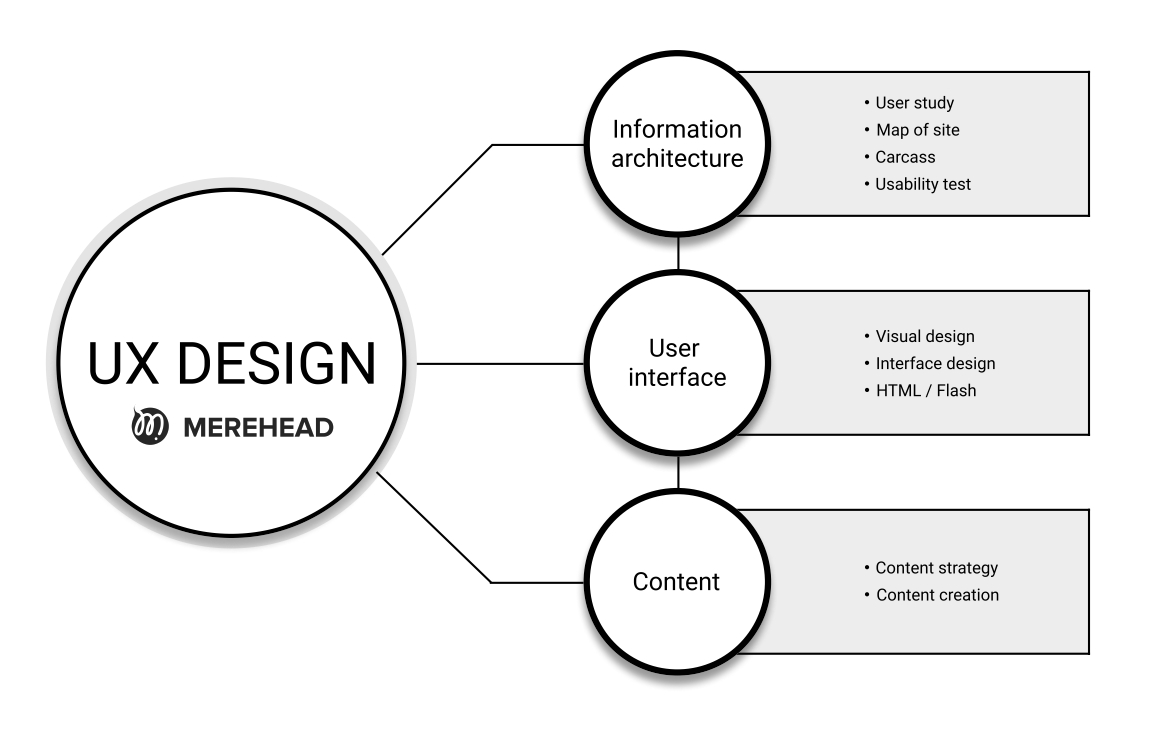 User Experience (UX) Design Trends 2022