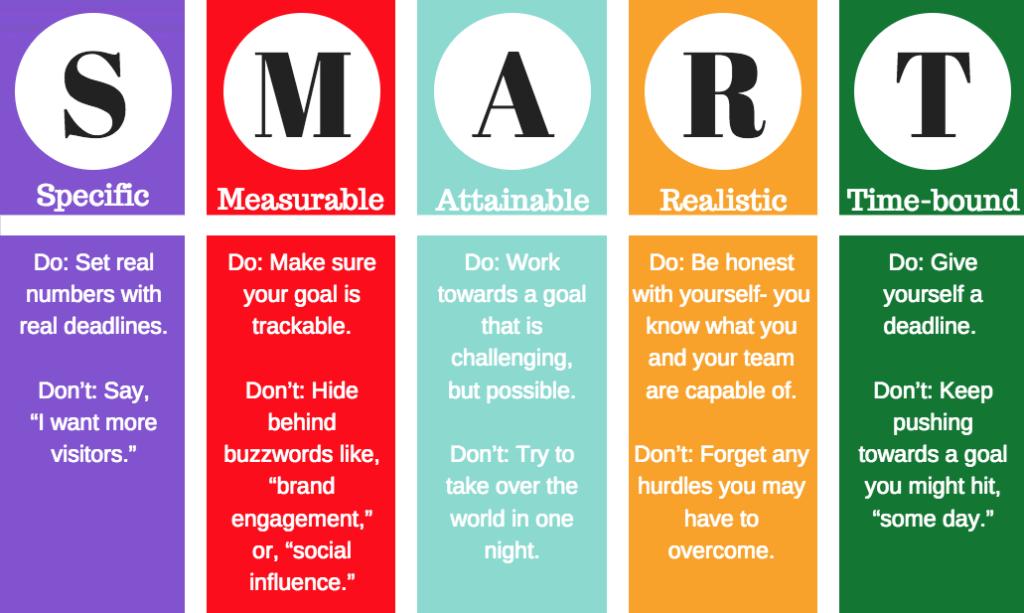 План Маркетинг-Стратегии критерии