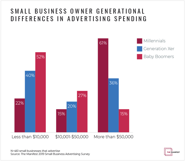 business owners Average Marketing Budget for a Small Business