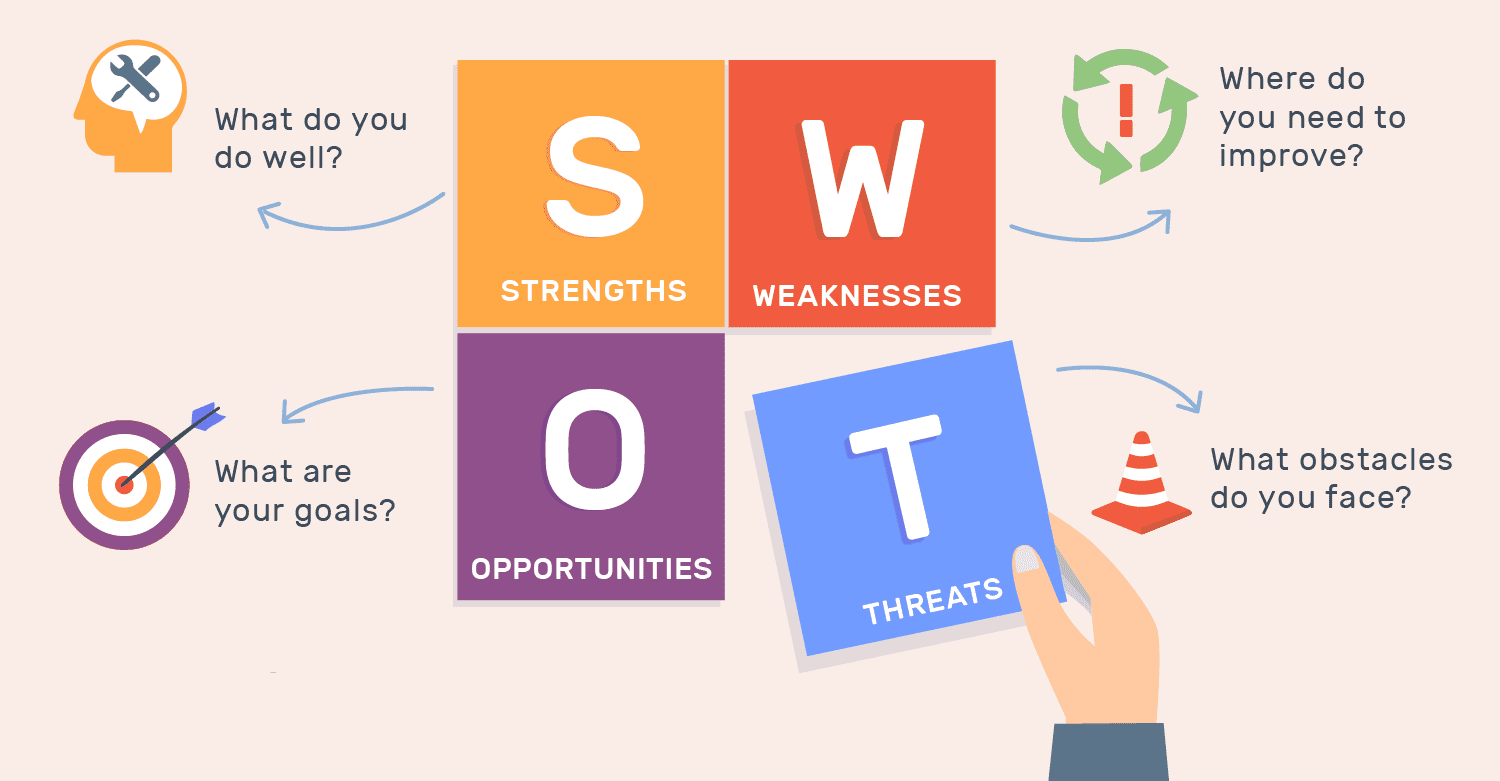 SWOT Marketing Plan for Clothing Brand