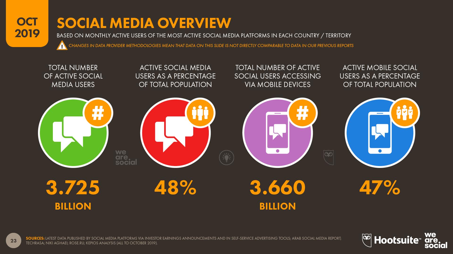 statistics Mobile Marketing Campaigns