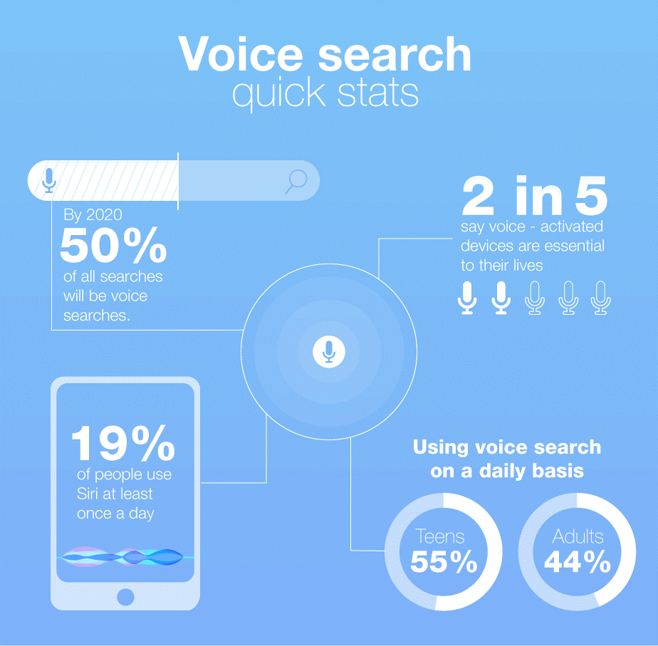 Voice search Top Web Development Trends