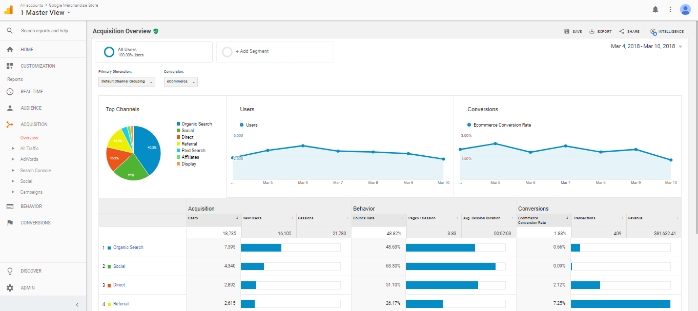 How to Build a Digital Product Marketplace Google Analytics