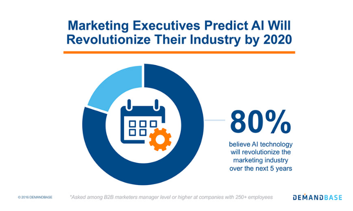 The Main Trends of Digital Marketing in 2020 Expectations