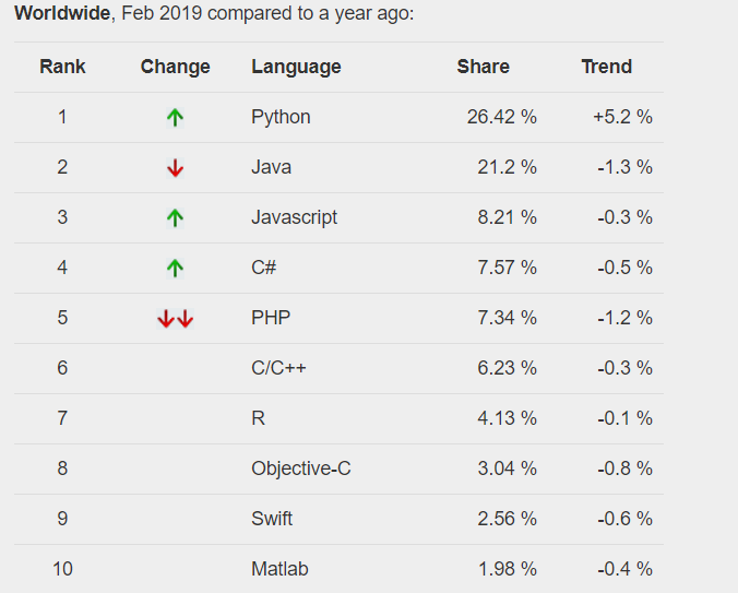 Most Popular Programming Languages PYPL
