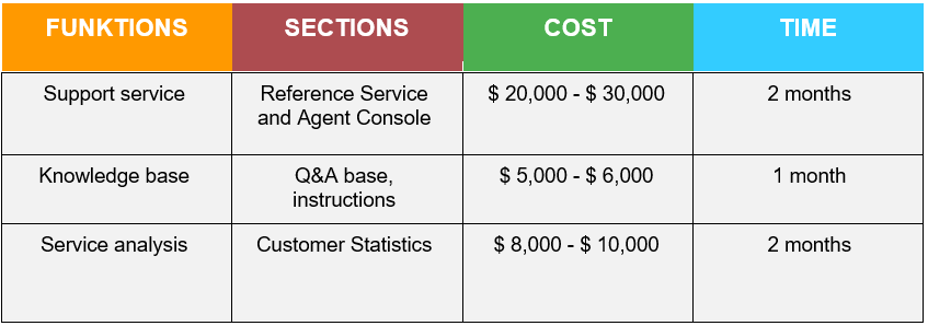 How Much Does It Cost to Build a CRM System module