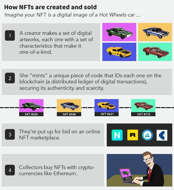 How NFT are created and sold