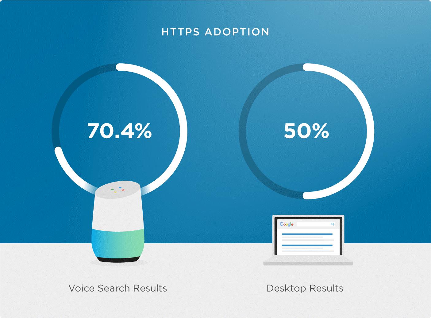 Тренды UX Дизайна 2020 сравнение