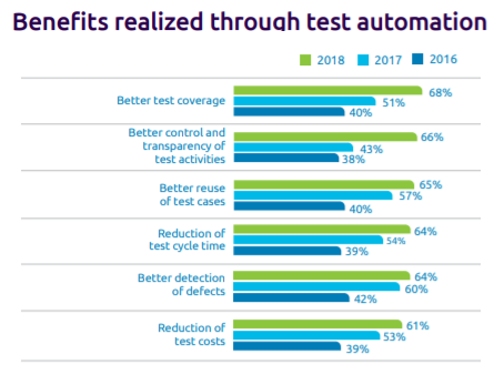 Trends in Software Testing 2020 Test Automation