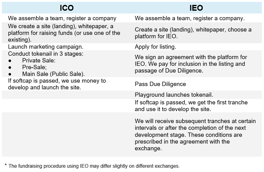 Difference Between IEO and ICO Fundraising procedure