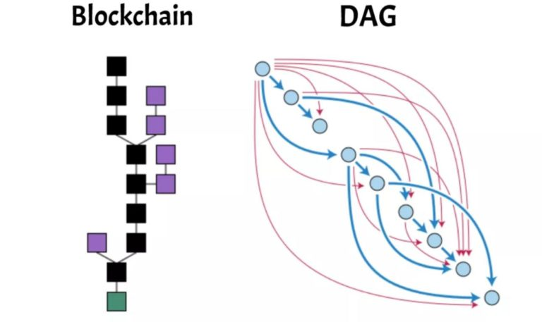 Hedera Hashgraph vs Blockchain vs Tangle acyclic graph