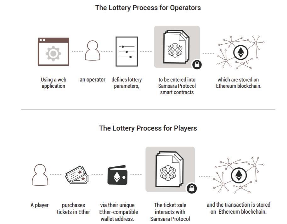 Blockchain Lottery scheme