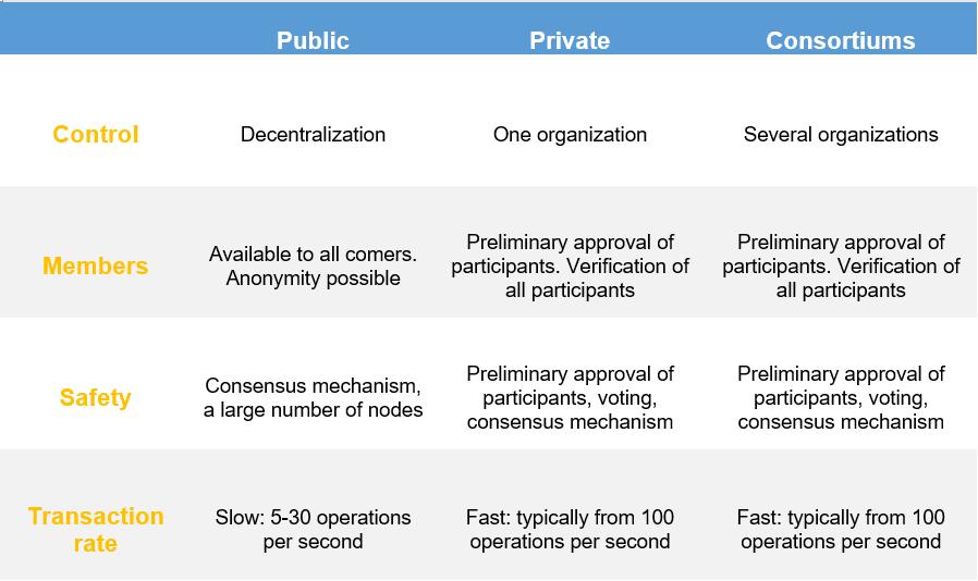 Как внедрить Блокчейн в Цепочку Поставок таблица