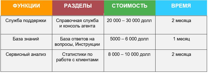 Сколько Стоит Разработка CRM Системы Модуль поддержки