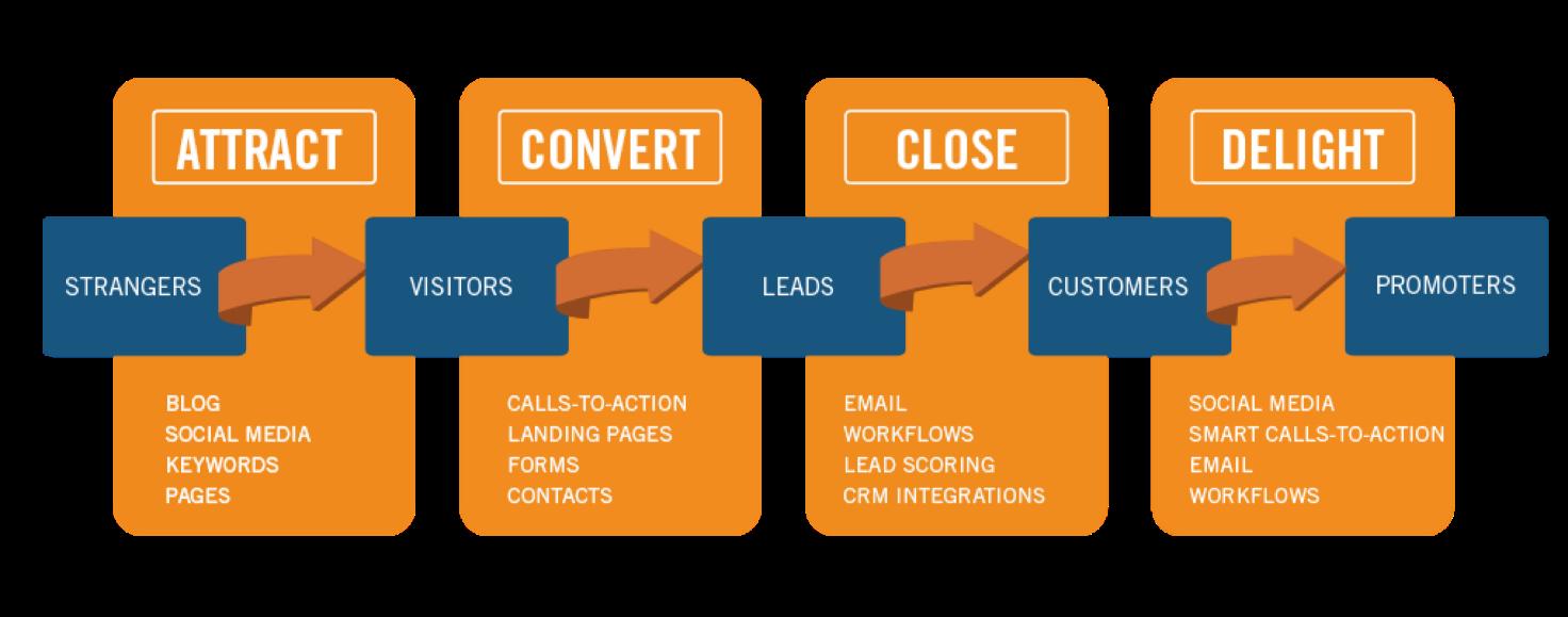 План Маркетинг-Стратегии диаграмма
