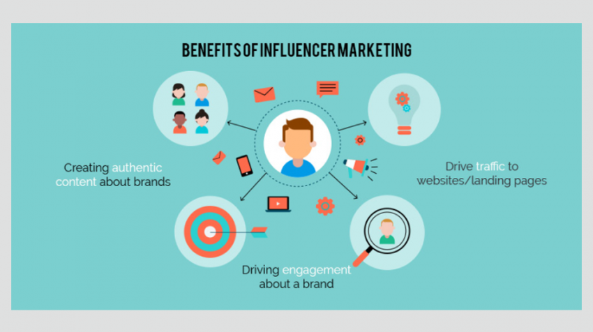 Digital Marketing Ideas Influence