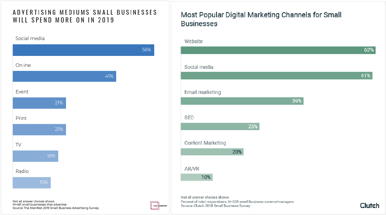 channels Average Marketing Budget for a Small Business