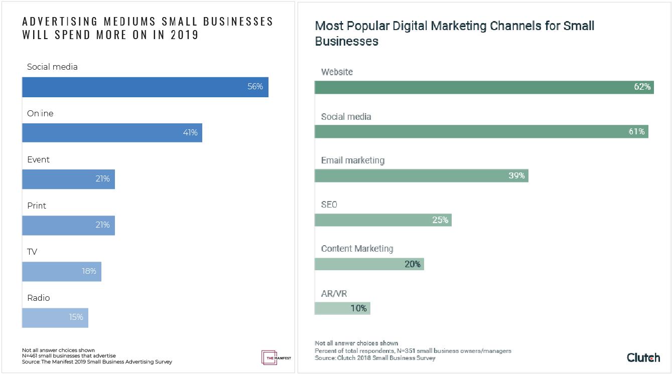 Средний Маркетинговый Бюджет для Малого Бизнеса каналы