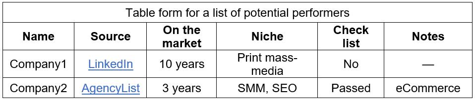Маркетинговое Агентство eCommerce таблица
