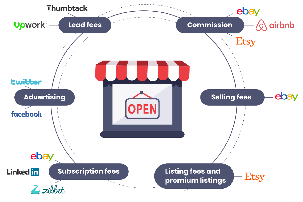 Monetization Start Your Own Online Marketplace