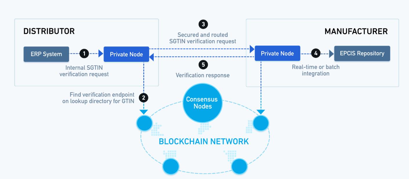 Top-10 Use Cases of Enterprise Blockchain Solutions MediLedger