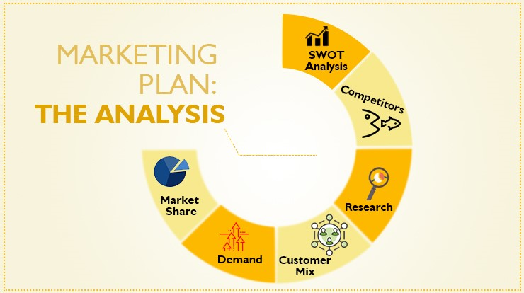 Marketing analysis Digital Marketing Agency for Financial Services
