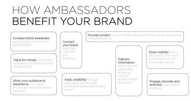 Ambassadors Marketing Strategy for Fashion Brands