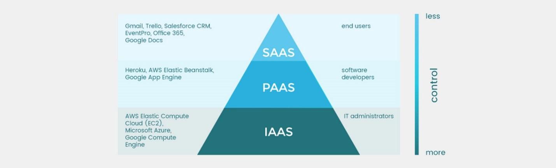 IaaS vs PaaS vs SaaS пример