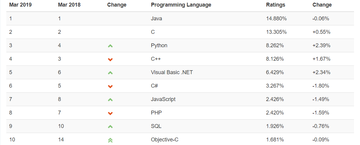 Most Popular Programming Languages TIOBE