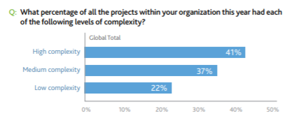 Trends in Project Management in 2020 implementation
